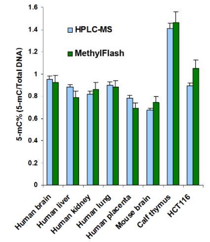methylflash methylated dna5-mc quantification kit